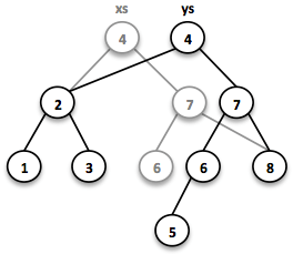 Binary Tree 2