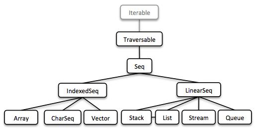 Vavr User Guide