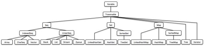 vector hash in java